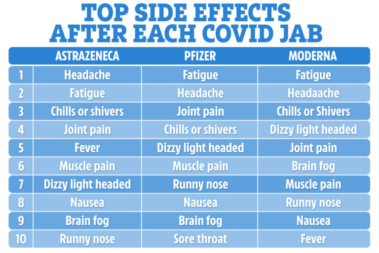From Pfizer to AstraZeneca and Moderna – most common side effects of each jab revealed